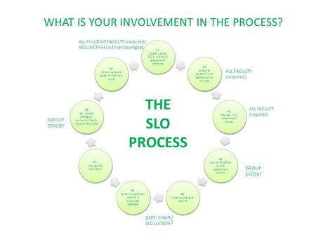 THE SLO PROCESS #1 create/update SLO's, rubrics, & assessment methods #2 assess all students in all sections of all courses #3 maintain SLO assessment.