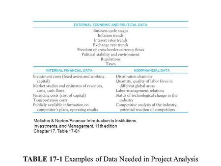 TABLE 17-1 Examples of Data Needed in Project Analysis Melicher & Norton/Finance: Introduction to Institutions, Investments, and Management, 11th edition.