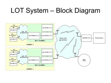 LOT System – Block Diagram. System Specifications (1) Sampling Rates. Maximum Ball Sampling Rate : 100 samples/sec. Maximum Sampling Rate per Student.