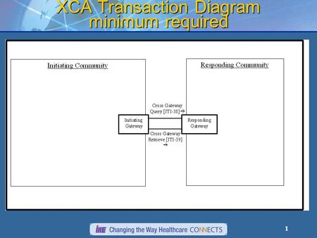 1 XCA Transaction Diagram minimum required. 2 XCA Transaction Diagram.