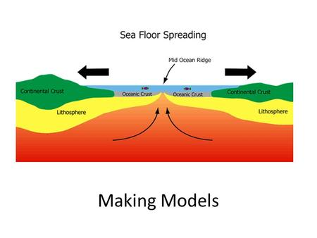 Making Models. Purpose Demonstrate sea-floor spreading adding material to the ocean floor.