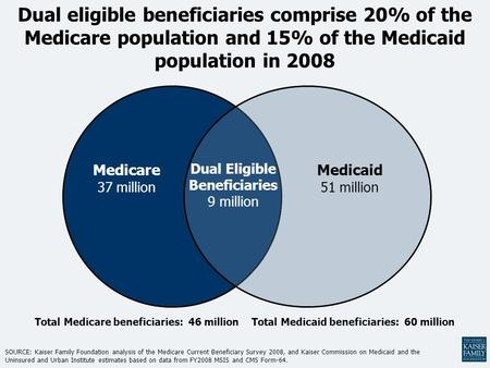 Dual eligible beneficiaries comprise 20% of the Medicare population and 15% of the Medicaid population in 2008 Dual Eligible Beneficiaries 9 million Medicare.