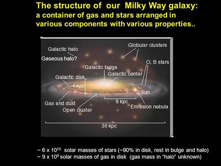 The structure of our Milky Way galaxy: a container of gas and stars arranged in various components with various properties.. Gaseous halo? ~ 6 x 10 10.