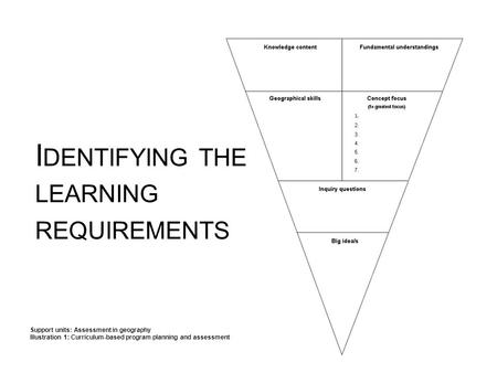 I DENTIFYING THE LEARNING REQUIREMENTS Support units: Assessment in geography Illustration 1: Curriculum-based program planning and assessment.