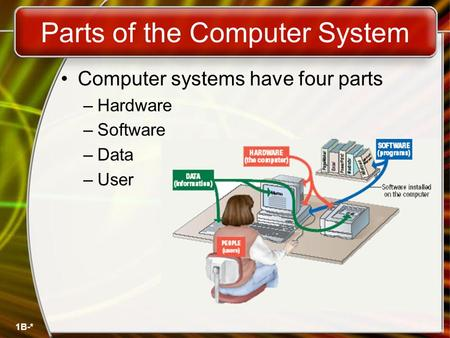 1B-* Parts of the Computer System Computer systems have four parts –Hardware –Software –Data –User.