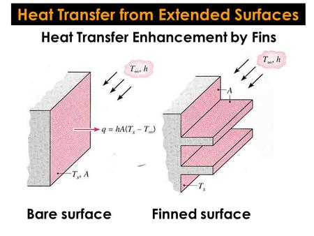 Heat Transfer from Extended Surfaces Heat Transfer Enhancement by Fins