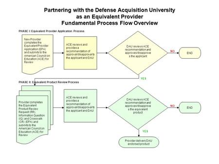 Partnering with the Defense Acquisition University as an Equivalent Provider Fundamental Process Flow Overview DAU reviews ACE recommendation and approves/disapprove.