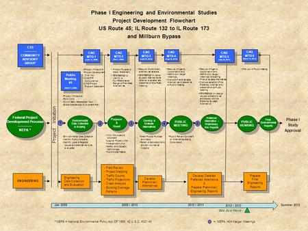 Phase I Engineering and Environmental Studies Project Development Flowchart US Route 45; IL Route 132 to IL Route 173 and Millburn Bypass CSS -------------