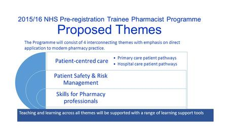 2015/16 NHS Pre-registration Trainee Pharmacist Programme Proposed Themes The Programme will consist of 4 interconnecting themes with emphasis on direct.