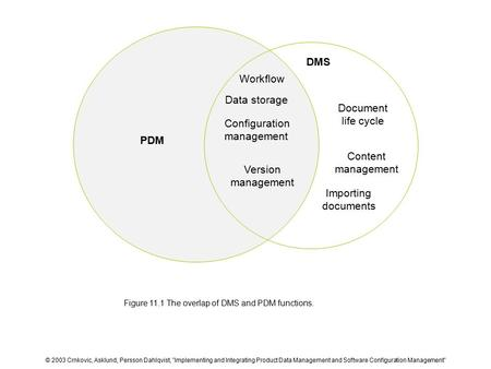 "Figure 11.1 The overlap of DMS and PDM functions. © 2003 Crnkovic, Asklund, Persson Dahlqvist, ""Implementing and Integrating Product Data Management and."