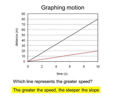 Which line represents the greater speed? Graphing motion The greater the speed, the steeper the slope.