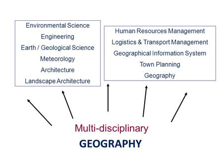 GEOGRAPHY Multi-disciplinary Environmental Science Engineering Earth / Geological Science Meteorology Architecture Landscape Architecture Human Resources.