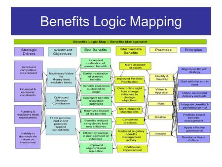Benefits Logic Mapping. What is it? A way of determining the rationale for an investment. A one page 'story' of an investment. A communication tool. Re-visited.