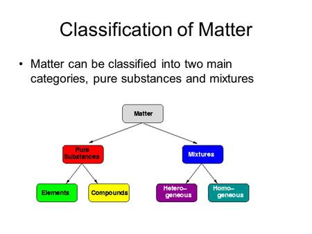 Classification of Matter Matter can be classified into two main categories, pure substances and mixtures.