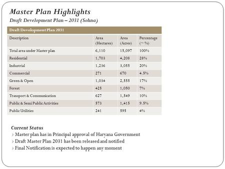 Master Plan Highlights Draft Development Plan – 2031 (Sohna) Draft Development Plan 2031 DescriptionArea (Hectares) Area (Acres) Percentage (~ %) Total.