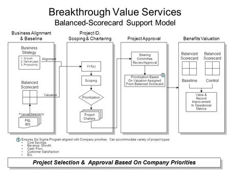 Breakthrough Value Services Balanced-Scorecard Support Model Balanced Scorecard Business Strategy 1.Growth 2.Market Lead. 3.Productivity Y=f(x) Scoping.