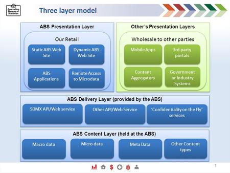 ABS Presentation Layer Our Retail Other's Presentation Layers Wholesale to other parties Static ABS Web Site 3rd party portals Mobile Apps Dynamic ABS.