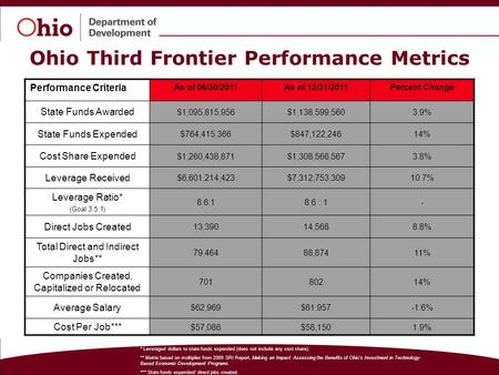 The State of Ohio is an Equal Opportunity Employer and Provider of ADA Services. Performance Criteria As of 06/30/2011As of 12/31/2011Percent Change State.