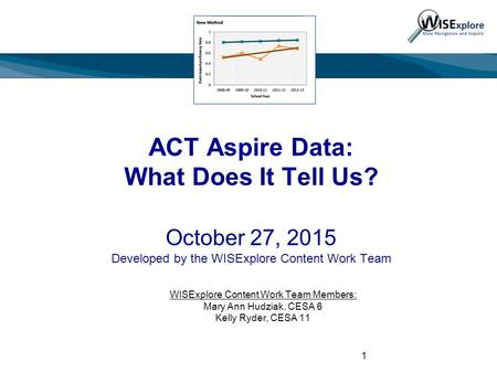 ACT Aspire Data: What Does It Tell Us? October 27, 2015 Developed by the WISExplore Content Work Team WISExplore Content Work Team Members: Mary Ann Hudziak,