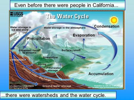 Accumulation Condensation Evaporation Precipitation Even before there were people in California......there were watersheds and the water cycle.