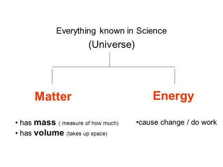 Everything known in Science (Universe) Matter has mass ( measure of how much) has volume (takes up space) Energy cause change / do work.