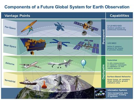 Components of a Future Global System for Earth Observation.