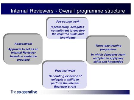 1 Internal Reviewers - Overall programme structure Pre-course work representing delegates' commitment to develop the required skills and knowledge Pre-course.