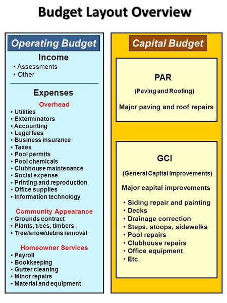 Budget Layout Overview PAR Operating Budget Income Expenses Overhead Utilities Exterminators Accounting Legal fees Business insurance Taxes Pool permits.