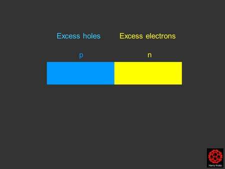 P n Excess holes Excess electrons. Fermi Level n-type p-type Holes.