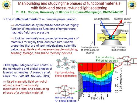 Example: Magnetic field control of the conducting and orbital phases of layered ruthenates, J. Karpus et al., Phys. Rev. Lett. 93, 167205 (2004)  Used.