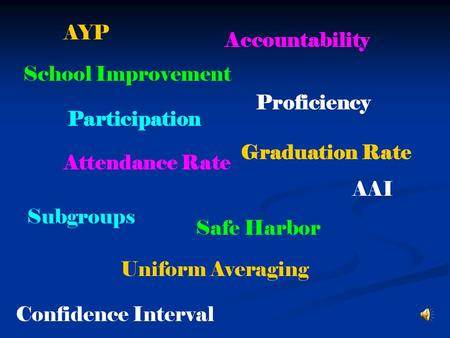 AYP Accountability Participation Proficiency Attendance Rate Graduation Rate AAI Subgroups Safe Harbor Uniform Averaging Confidence Interval School Improvement.