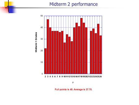 Midterm 2 performance Full points is 48. Average is 37.75.
