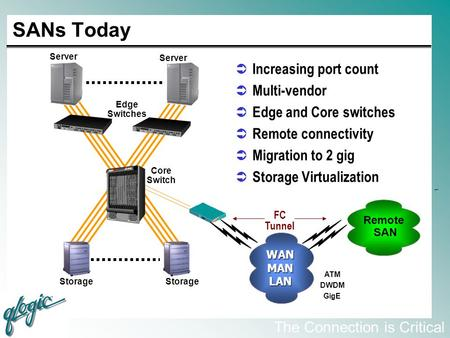 SANs Today Increasing port count Multi-vendor Edge and Core switches