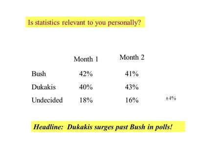 Is statistics relevant to you personally? Bush Dukakis Undecided Month 1 Month 2 Headline: Dukakis surges past Bush in polls!  4% 42% 40% 18% 41% 43%
