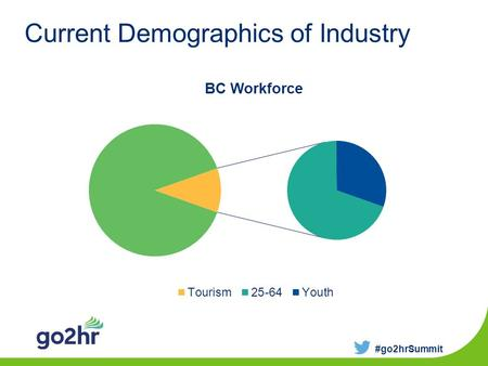 Current Demographics of Industry #go2hrSummit. Projected Job Growth by Sector #go2hrSummit.