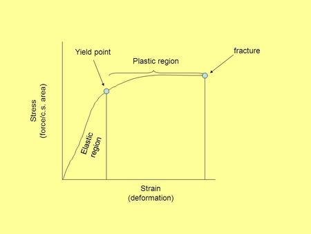 Plastic region Stress (force/c.s. area) Strain (deformation) Elastic region Yield point fracture.