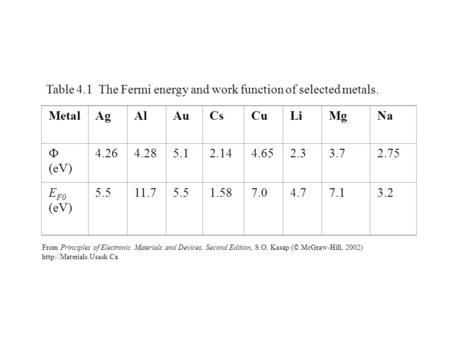 Table 4.1 The Fermi energy and work function of selected metals.