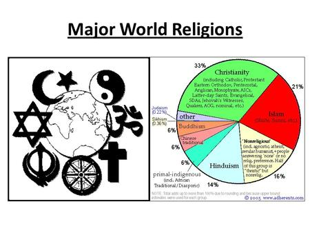 Major World Religions. Judaism  Who – Abraham, Moses  When – circa 3000 BC  Where – Israel  Holy Books - Torah, and Talmud  Major Divisions – Orthodox,
