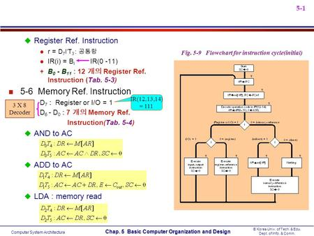 5-6 Memory Ref. Instruction