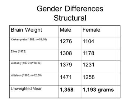 Gender Differences Structural Brain WeightMaleFemale Klekamp et al 1989, n=18;16) 12761104 Zilles (1972) 13081178 Wessely (1970; n=18,13) 13791231 Witelson.