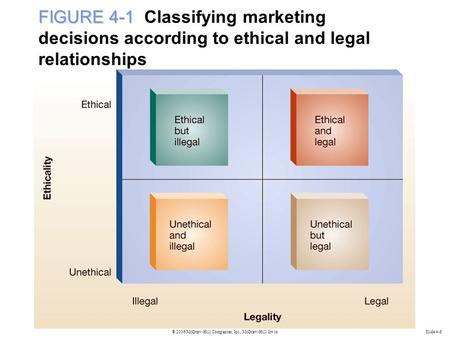 FIGURE 4-1 Classifying marketing decisions according to ethical and legal relationships Slide 4-6.