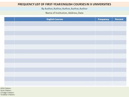 FREQUENCY LIST OF FIRST-YEAR ENGLISH COURSES IN X UNIVERSITIES By Author, Author, Author, Author, Author Name of Institution, Address, Date APA Citation: