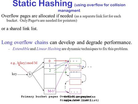 Static Hashing (using overflow for collision managment e.g., h(key) mod M h key Primary bucket pages 1 0 M-1 Overflow pages(as separate link list) Overflow.