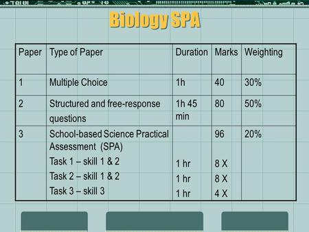 Biology SPA PaperType of PaperDurationMarksWeighting 1Multiple Choice1h4030% 2Structured and free-response questions 1h 45 min 8050% 3School-based Science.