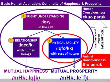 Basic Human Aspiration: Continuity of Happiness & Prosperity