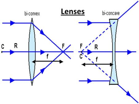 Lenses. A converging lens, or positive lens is a convex lens. A diverging lens, or negative lens is a concave lens. We will be using biconvex lenses for.