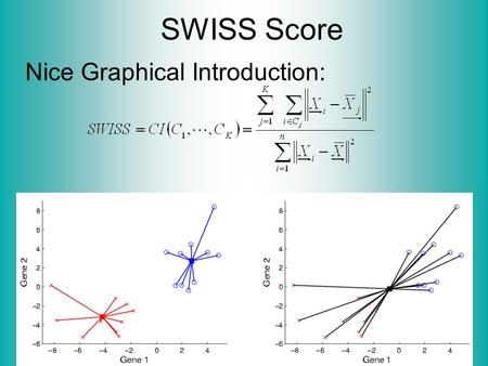 "SWISS Score Nice Graphical Introduction:. SWISS Score Toy Examples (2-d): Which are ""More Clustered?"""
