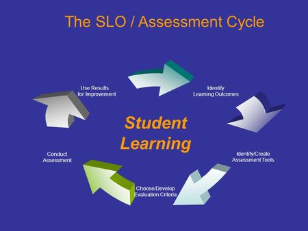 Identify Learning Outcomes Identify/Create Assessment Tools Choose/Develop Evaluation Criteria Conduct Assessment Use Results for Improvement Student Learning.