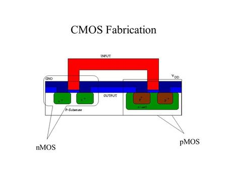 CMOS Fabrication nMOS pMOS. The Fabrication Process The fabrication process consists of a series of steps in which layers of the chip are defined through.