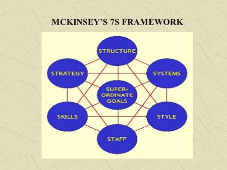 MCKINSEY'S 7S FRAMEWORK. Strategy: the direction and scope of the company over the long term. Structure: the basic organization of the company, its.